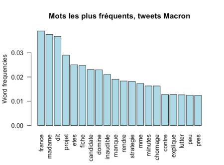 macron_fig2.1
